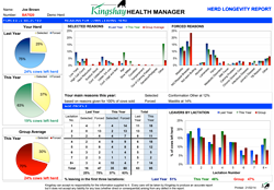 SmallHealth-Manager-Longevity-Report