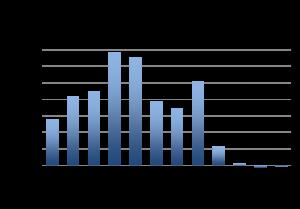 dm graph